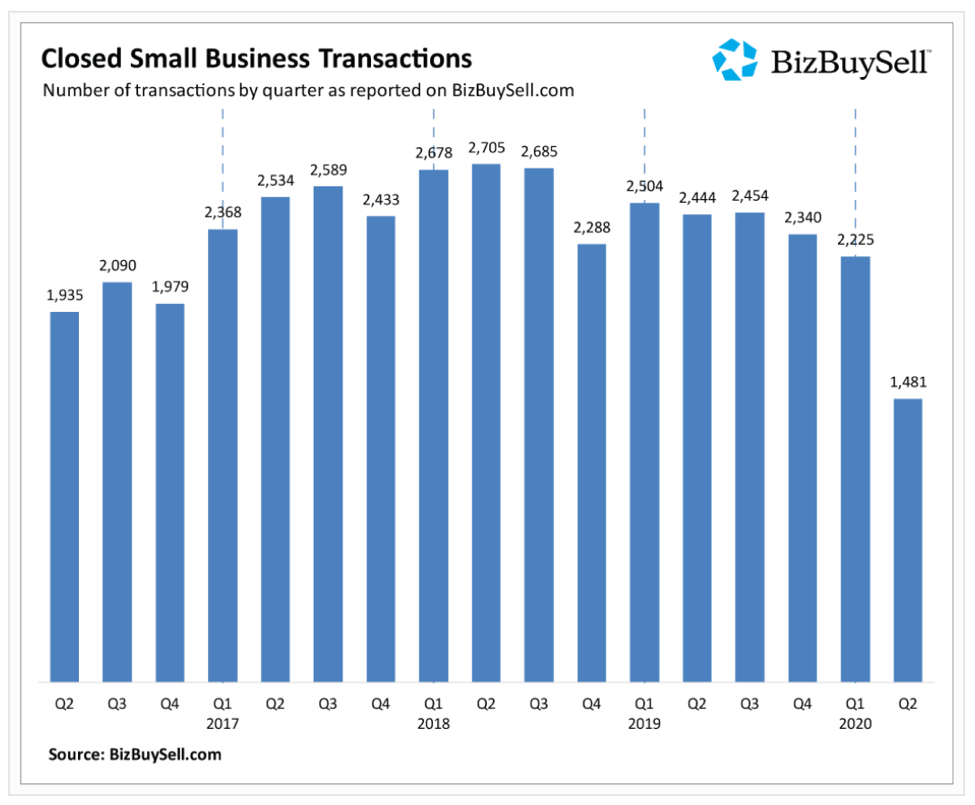 Bizbuysell Closed Small Business Transactions
