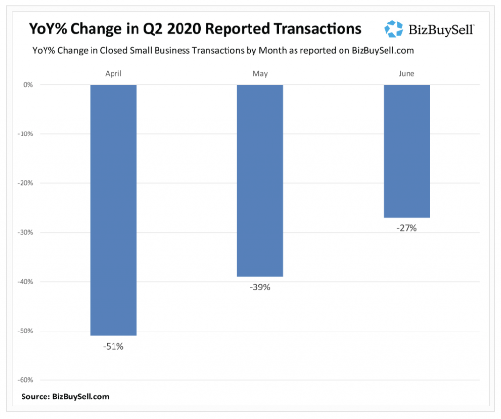 2020 Business Transactions Boucing Back